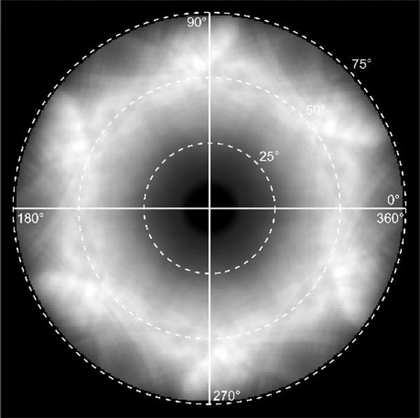 ARCL emission pattern