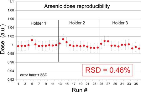 Arsenic Dose Reproducibility