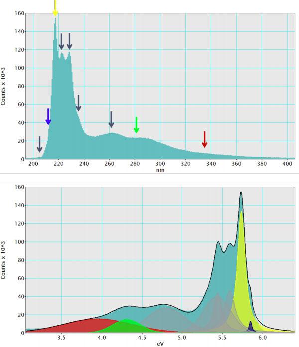 Cathodoluminescence spectra of h-BN flake.