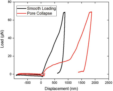 Displacement Curves