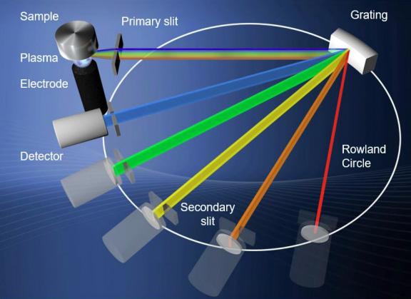 OES Spectroscopy