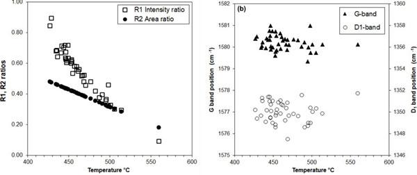 Raman Spectroscopy on Graphite Flakes