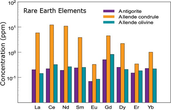 Rare Earth Element analysis with SIMS