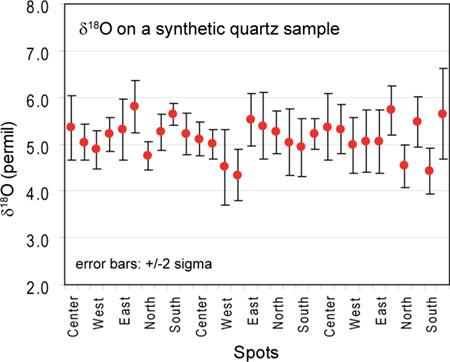 SIMS Example - Synthetic Quartz